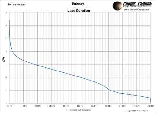 Subway_Electrical_Peak_Load_Duration_Chart